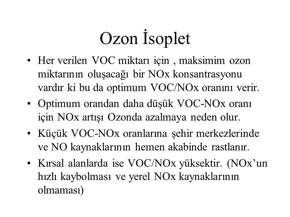 Ozon İsoplet Her verilen VOC miktarı için , maksimim ozon miktarının oluşacağı bir NOx konsantrasyonu vardır ki bu da optimum VOC/NOx oranını verir.