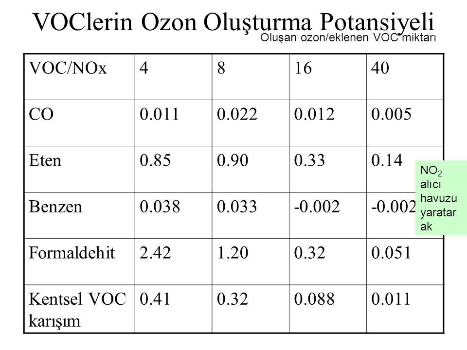 VOClerin Ozon Oluşturma Potansiyeli