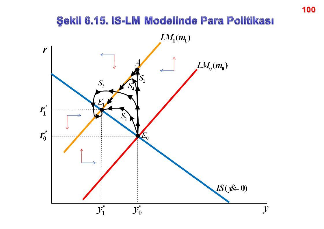 Şekil 6.15. IS-LM Modelinde Para Politikası