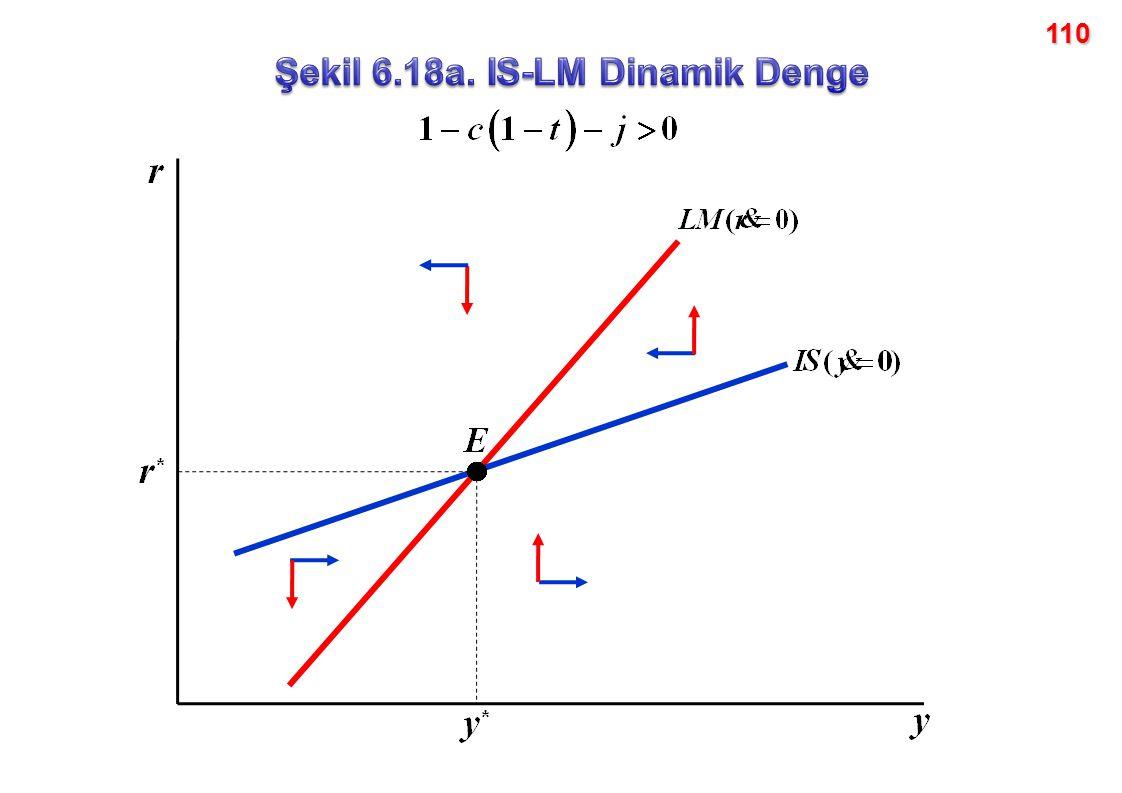 Şekil 6.18a. IS-LM Dinamik Denge
