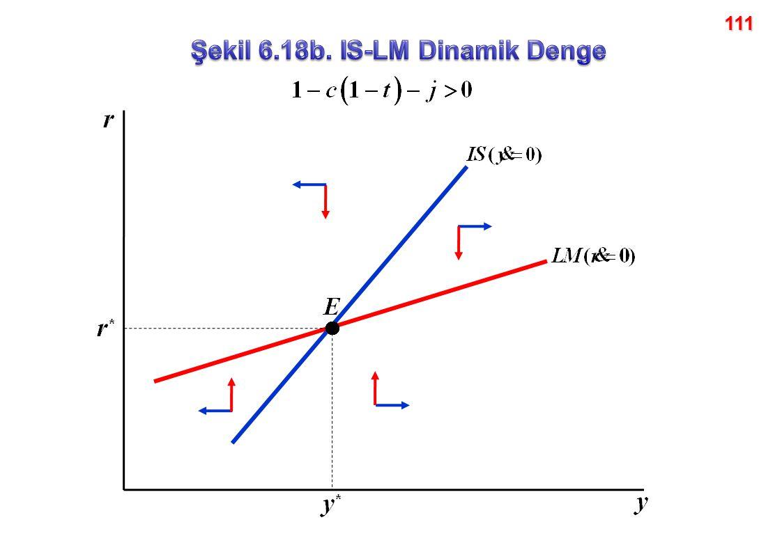 Şekil 6.18b. IS-LM Dinamik Denge