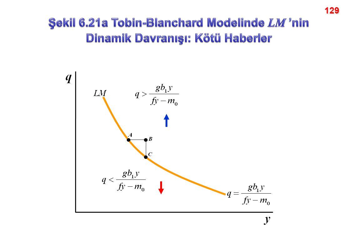 129 Şekil 6.21a Tobin-Blanchard Modelinde LM 'nin Dinamik Davranışı: Kötü Haberler