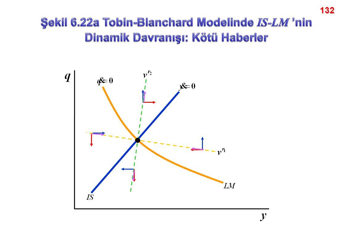 132 Şekil 6.22a Tobin-Blanchard Modelinde IS-LM 'nin Dinamik Davranışı: Kötü Haberler