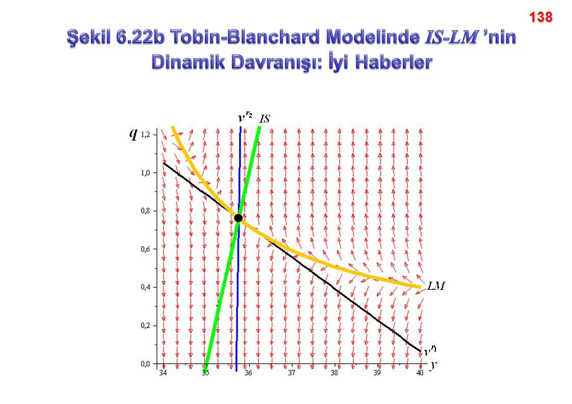 138 Şekil 6.22b Tobin-Blanchard Modelinde IS-LM 'nin Dinamik Davranışı: İyi Haberler