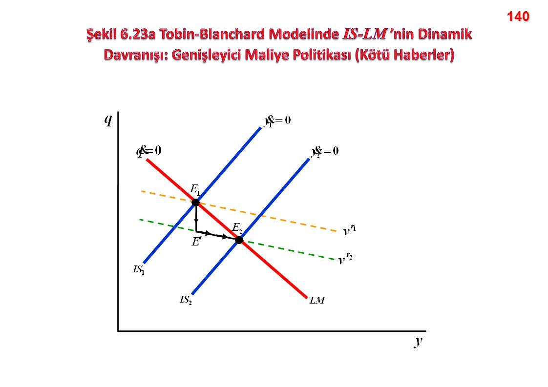 140 Şekil 6.23a Tobin-Blanchard Modelinde IS-LM 'nin Dinamik Davranışı: Genişleyici Maliye Politikası (Kötü Haberler)