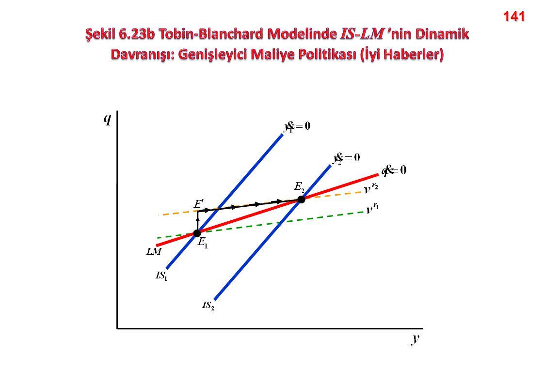 141 Şekil 6.23b Tobin-Blanchard Modelinde IS-LM 'nin Dinamik Davranışı: Genişleyici Maliye Politikası (İyi Haberler)