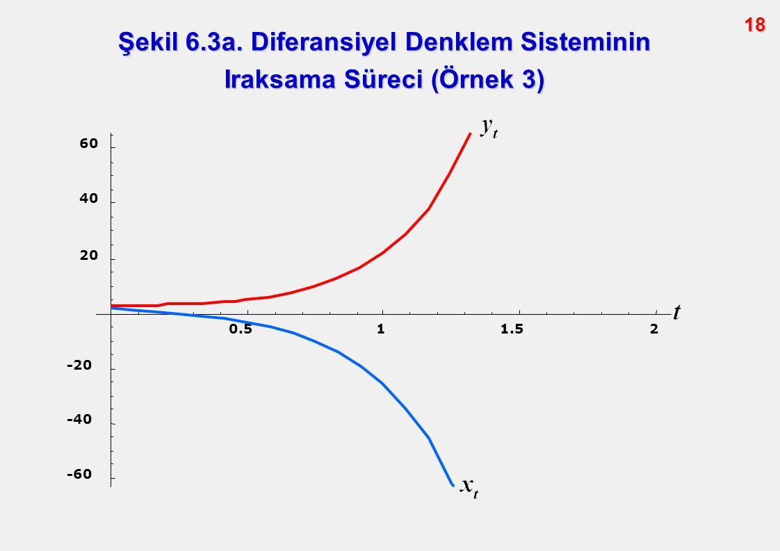 Şekil 6.3a. Diferansiyel Denklem Sisteminin Iraksama Süreci (Örnek 3)