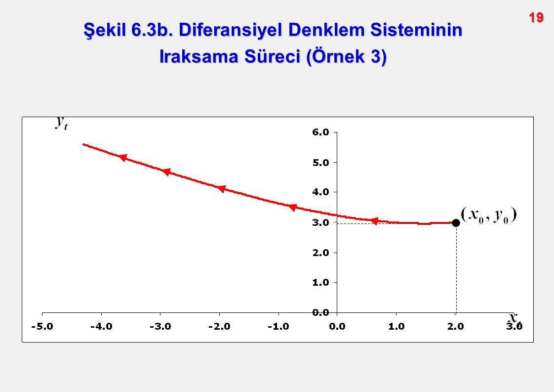 Şekil 6.3b. Diferansiyel Denklem Sisteminin Iraksama Süreci (Örnek 3)