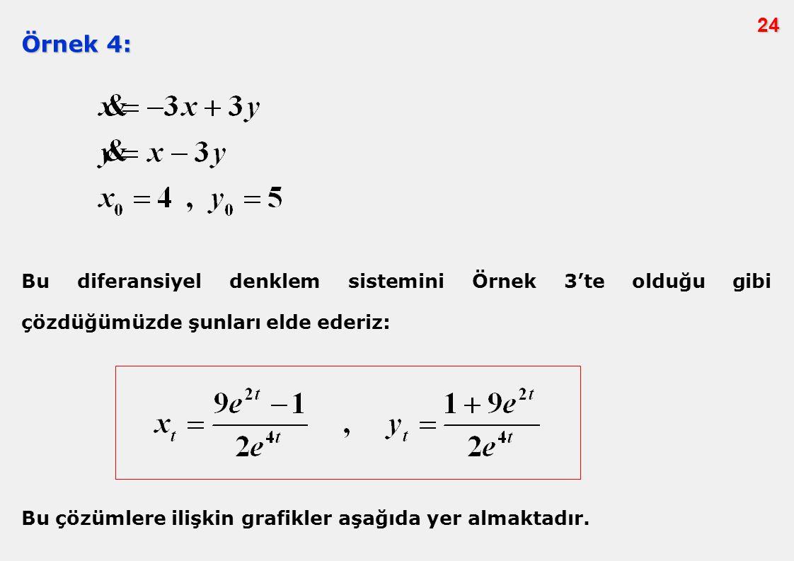 24 Örnek 4: Bu diferansiyel denklem sistemini Örnek 3'te olduğu gibi çözdüğümüzde şunları elde ederiz:
