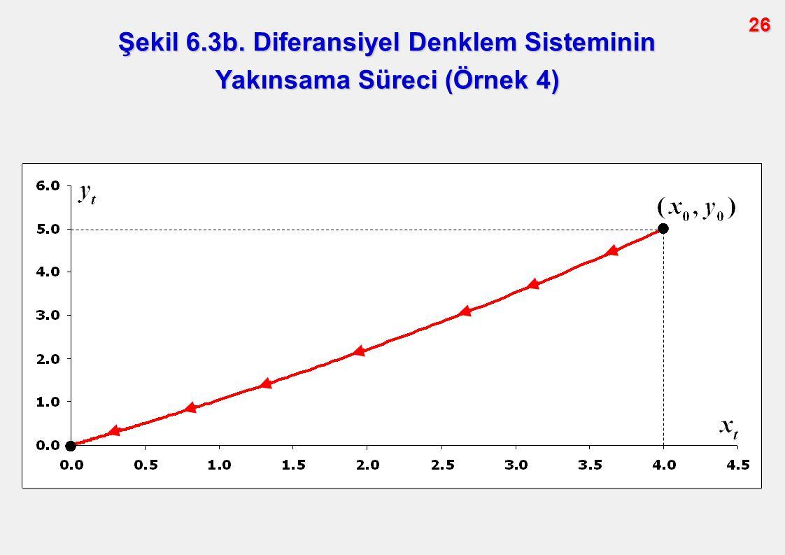 Şekil 6.3b. Diferansiyel Denklem Sisteminin Yakınsama Süreci (Örnek 4)