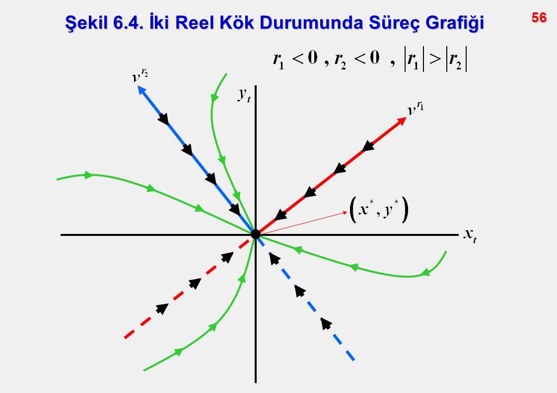 Şekil 6.4. İki Reel Kök Durumunda Süreç Grafiği