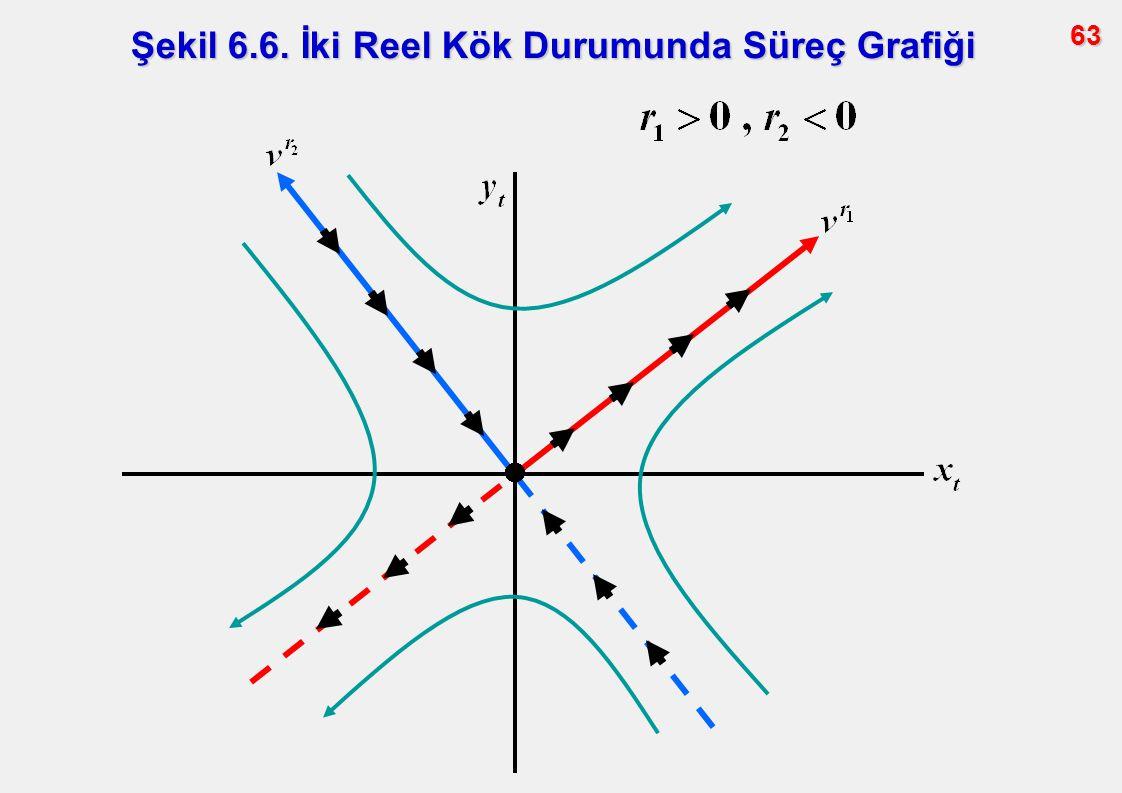 Şekil 6.6. İki Reel Kök Durumunda Süreç Grafiği
