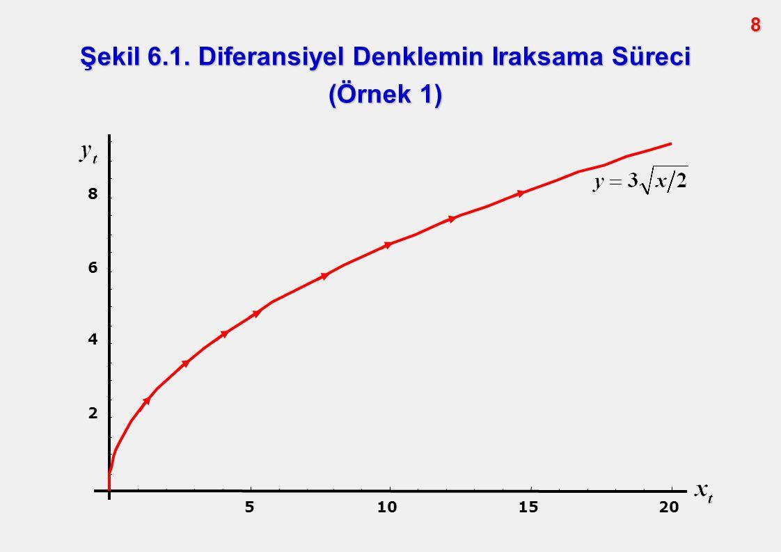 Şekil 6.1. Diferansiyel Denklemin Iraksama Süreci (Örnek 1)