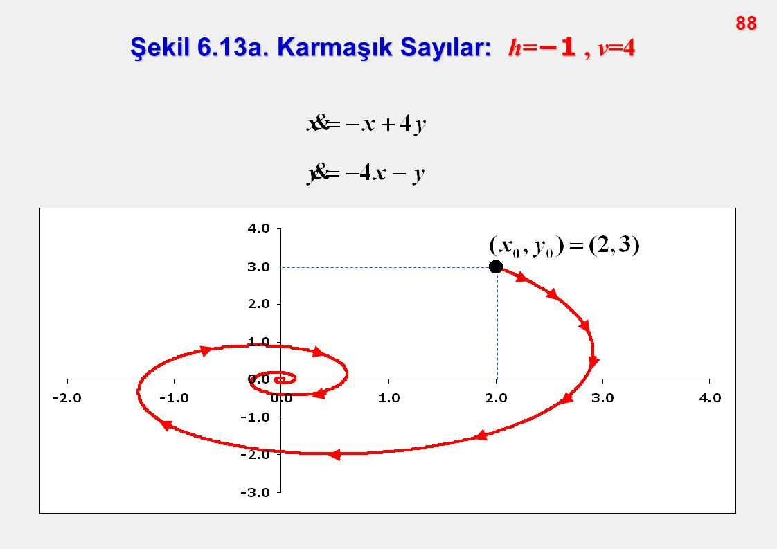 Şekil 6.13a. Karmaşık Sayılar: h=−1 , v=4
