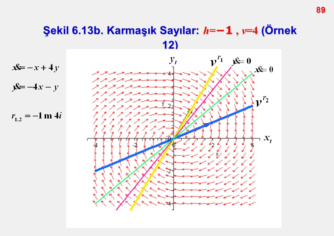 Şekil 6.13b. Karmaşık Sayılar: h=−1 , v=4 (Örnek 12)