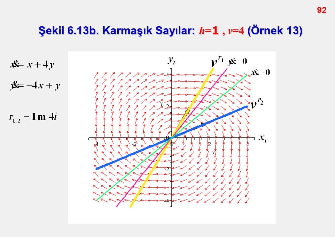 Şekil 6.13b. Karmaşık Sayılar: h=1 , v=4 (Örnek 13)