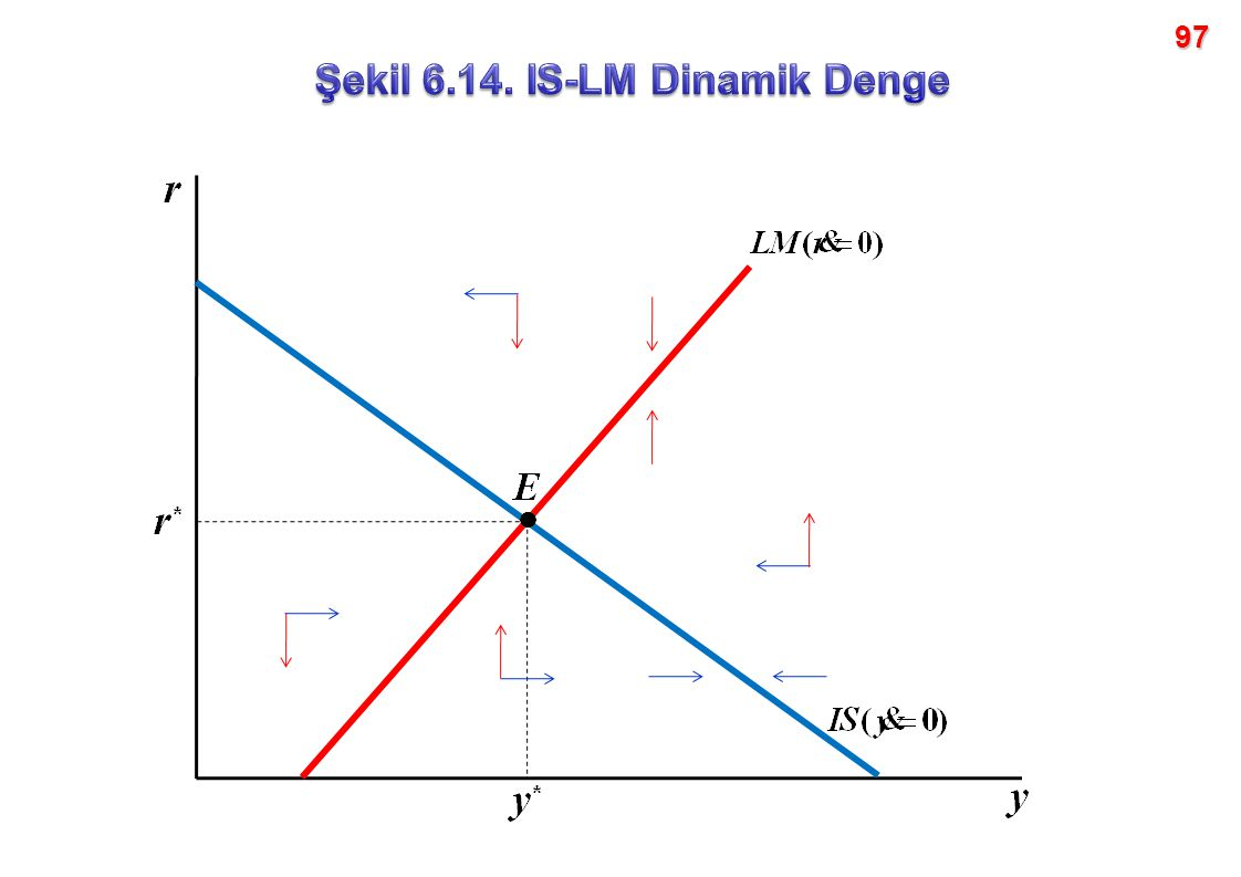 Şekil 6.14. IS-LM Dinamik Denge