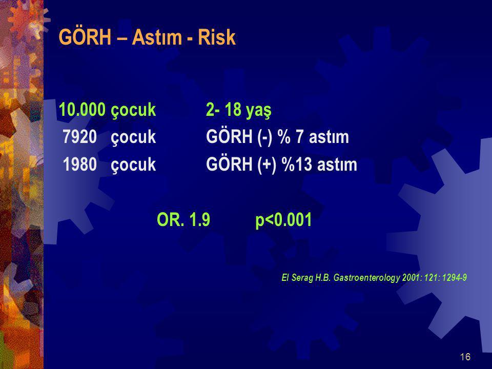 GÖRH – Astım - Risk 10.000 çocuk 2- 18 yaş