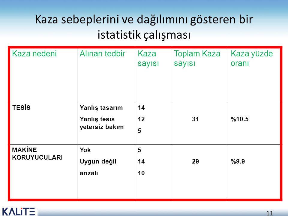 Kaza sebeplerini ve dağılımını gösteren bir istatistik çalışması