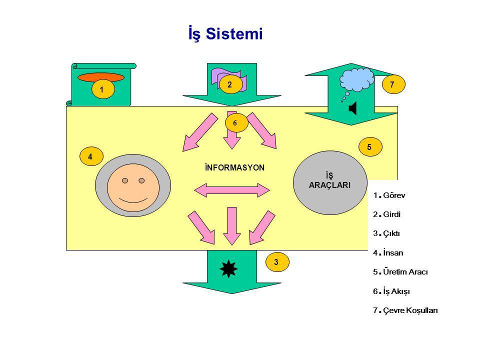  İş Sistemi 2 7 1 6 5 4 İNFORMASYON İŞ ARAÇLARI 1.Görev 2.Girdi
