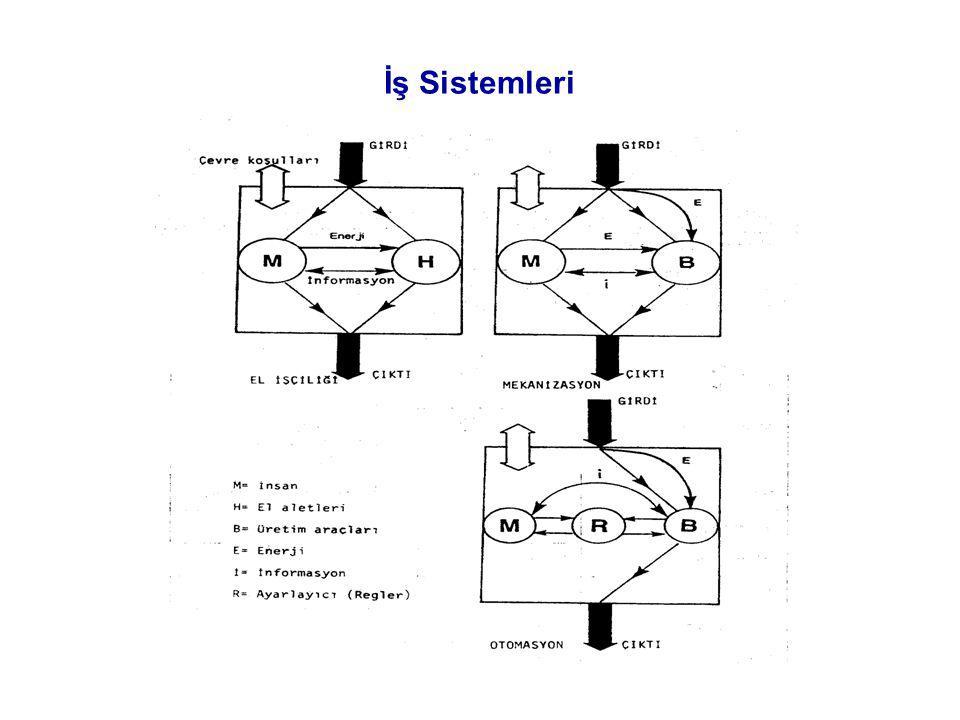 İş Sistemleri