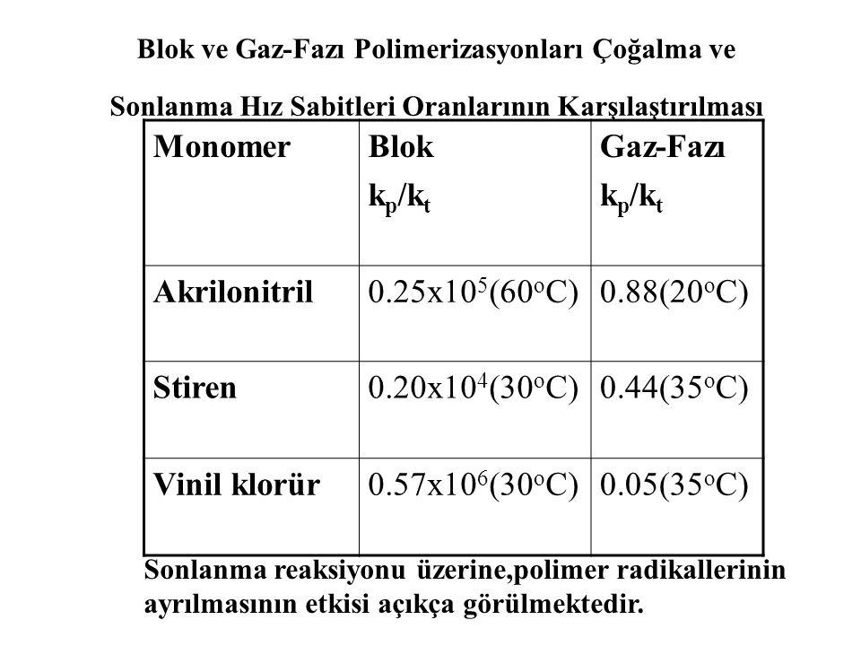 Monomer Blok kp/kt Gaz-Fazı Akrilonitril 0.25x105(60oC) 0.88(20oC)