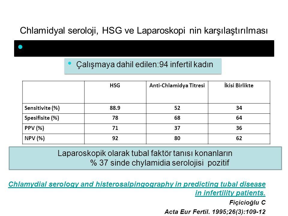Chlamidyal seroloji, HSG ve Laparoskopi nin karşılaştırılması