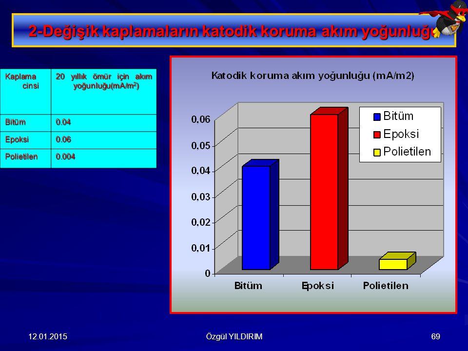 2-Değişik kaplamaların katodik koruma akım yoğunluğu
