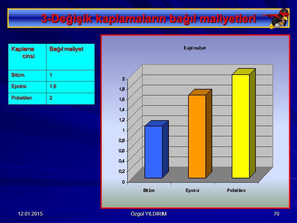 3-Değişik kaplamaların bağıl maliyetleri