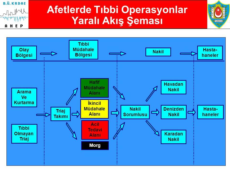 Afetlerde Tıbbi Operasyonlar Yaralı Akış Şeması