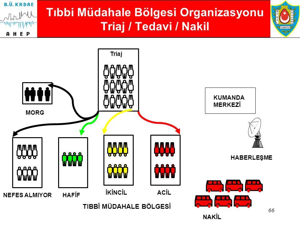 Tıbbi Müdahale Bölgesi Organizasyonu Triaj / Tedavi / Nakil