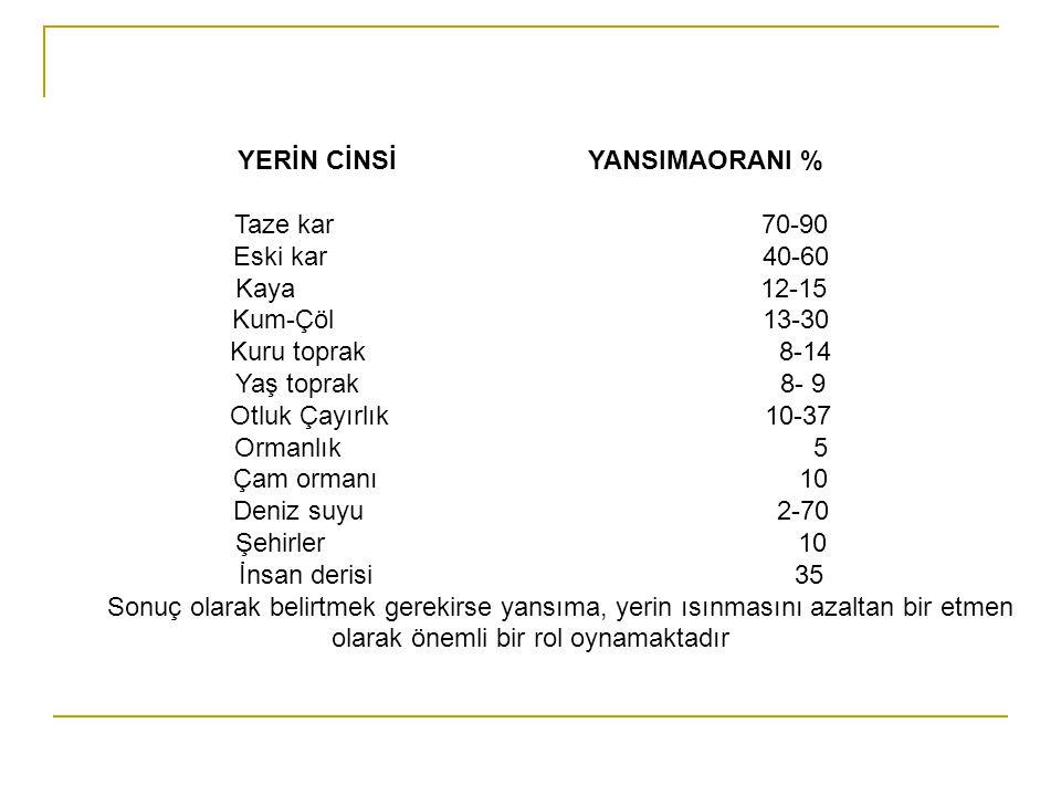 YERİN CİNSİ YANSIMAORANI %