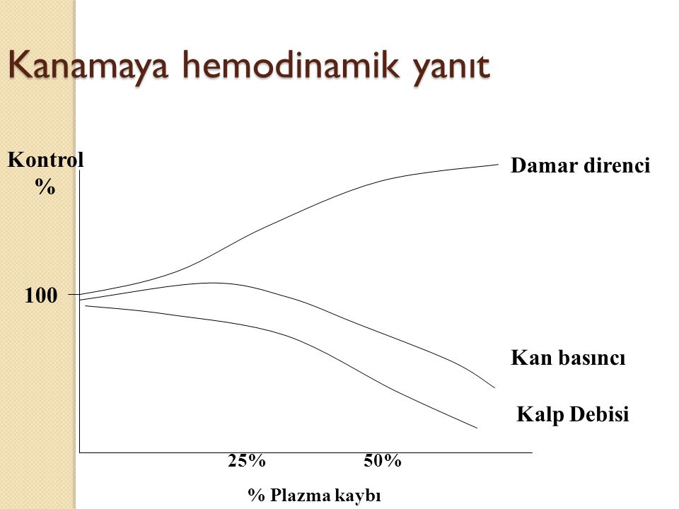 Kanamaya hemodinamik yanıt