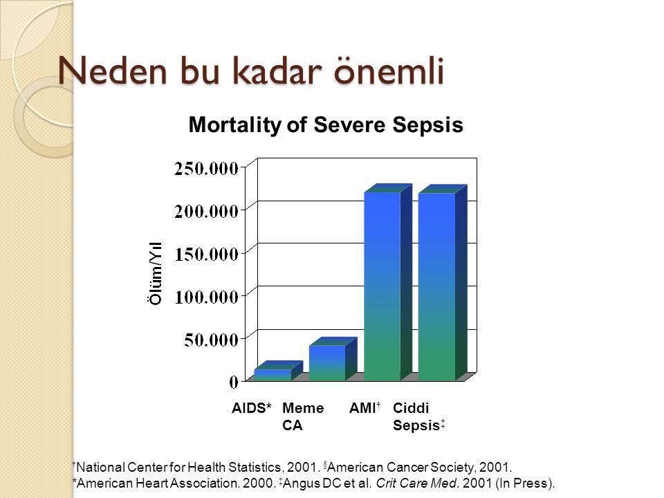 Neden bu kadar önemli Mortality of Severe Sepsis AIDS* Meme CA AMI†