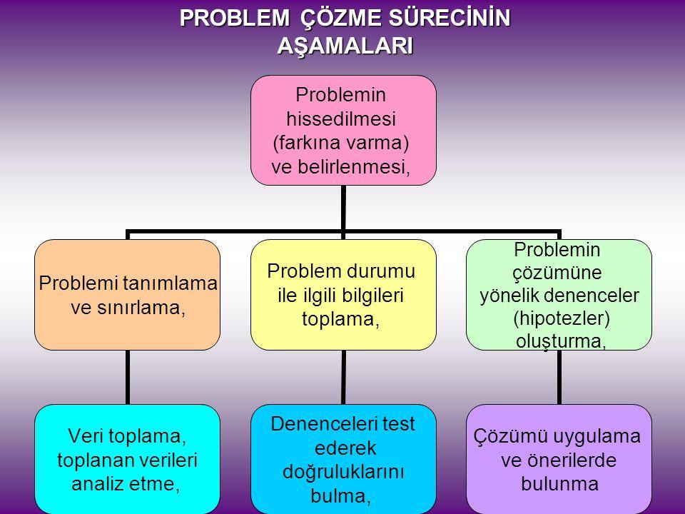 PROBLEM ÇÖZME SÜRECİNİN AŞAMALARI