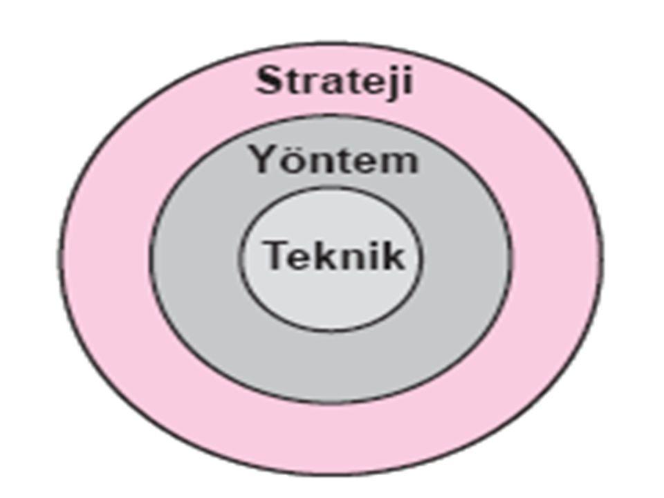 Yöntem ile Hedef, İçerik ve Süreç İlişkisi