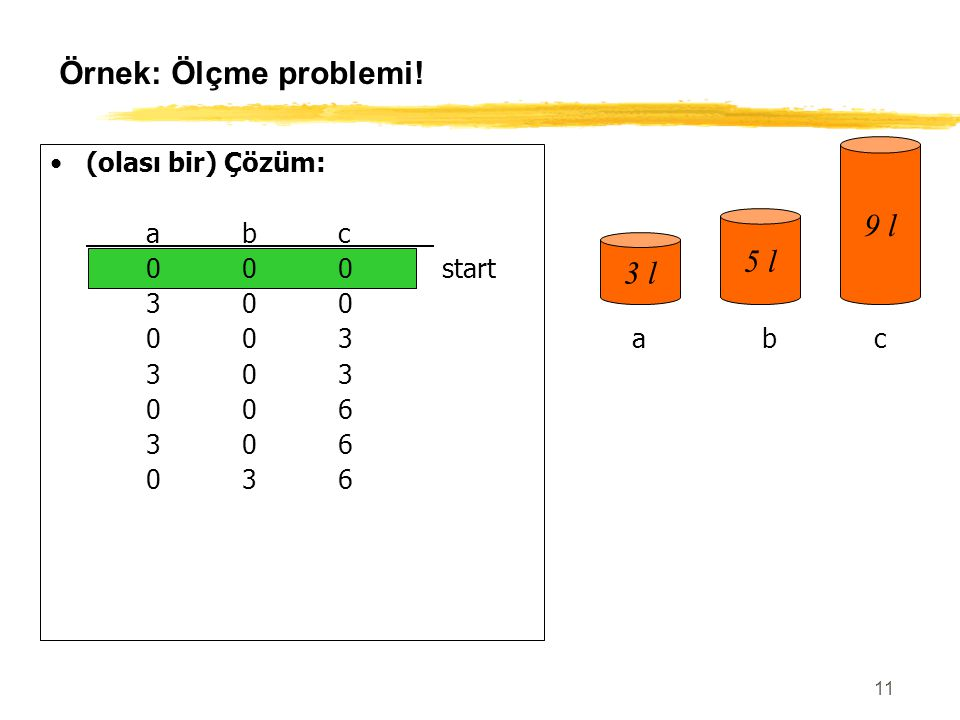 Örnek: Ölçme problemi! 9 l 5 l 3 l (olası bir) Çözüm: a b c