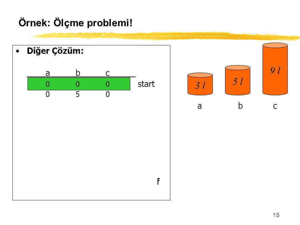 Örnek: Ölçme problemi! 9 l 5 l 3 l Diğer Çözüm: a b c 0 0 0 start
