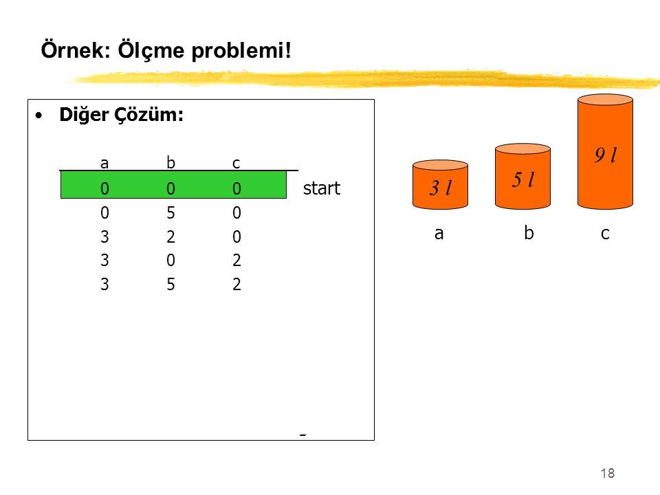 Örnek: Ölçme problemi! 9 l 5 l 3 l Diğer Çözüm: a b c a b c