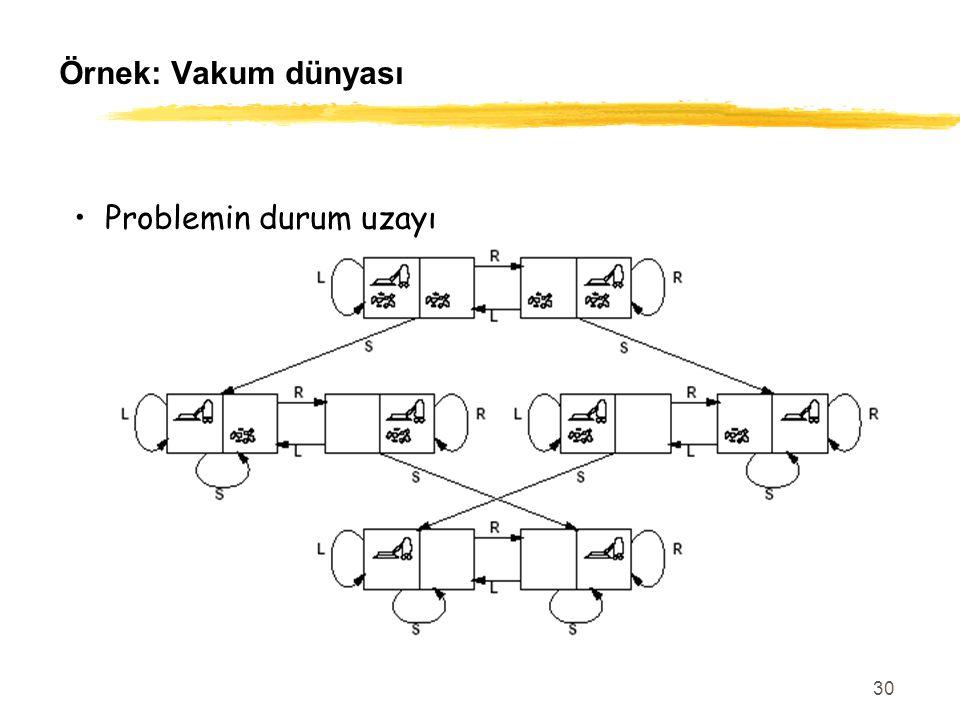Örnek: Vakum dünyası Problemin durum uzayı