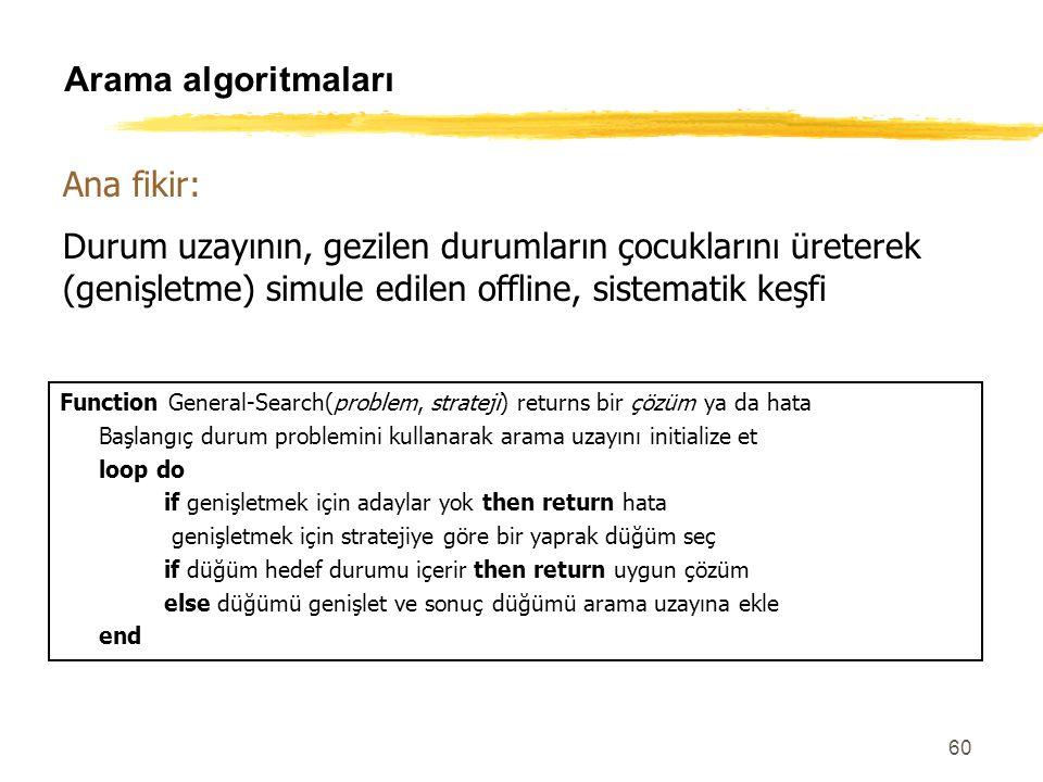 Arama algoritmaları Ana fikir:
