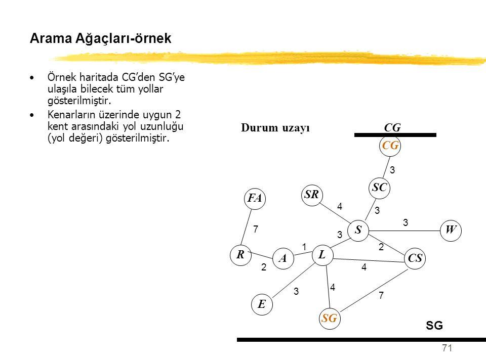 Arama Ağaçları-örnek Durum uzayı CG SC S SR W CS L A R E SG FA