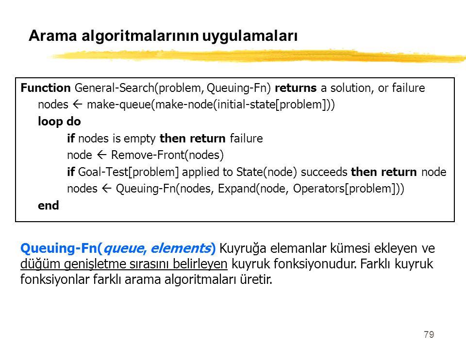 Arama algoritmalarının uygulamaları