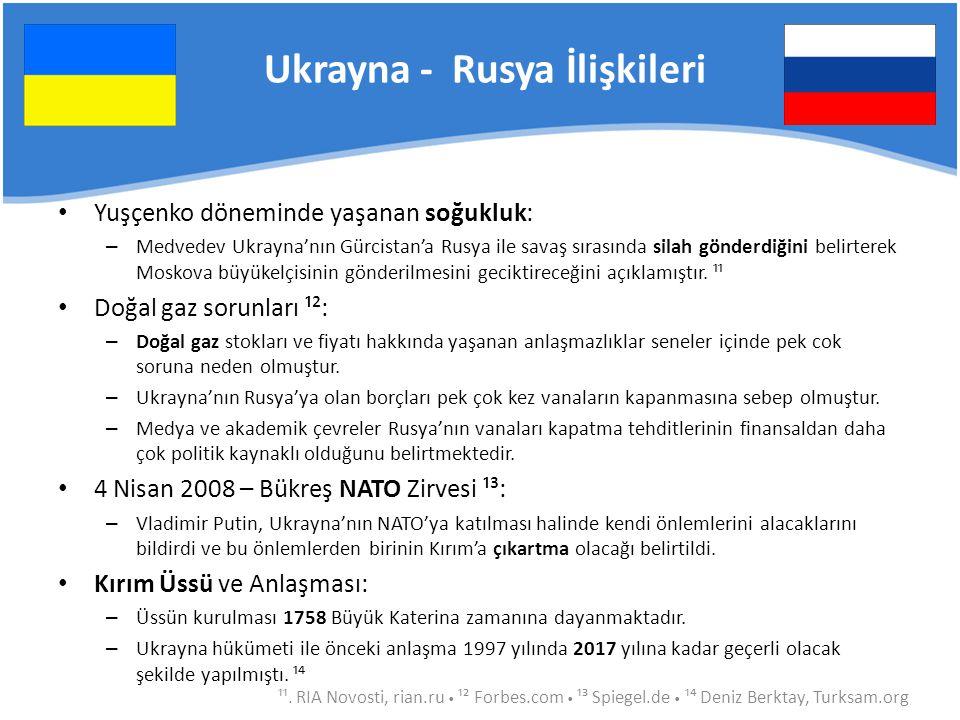 Ukrayna - Rusya İlişkileri