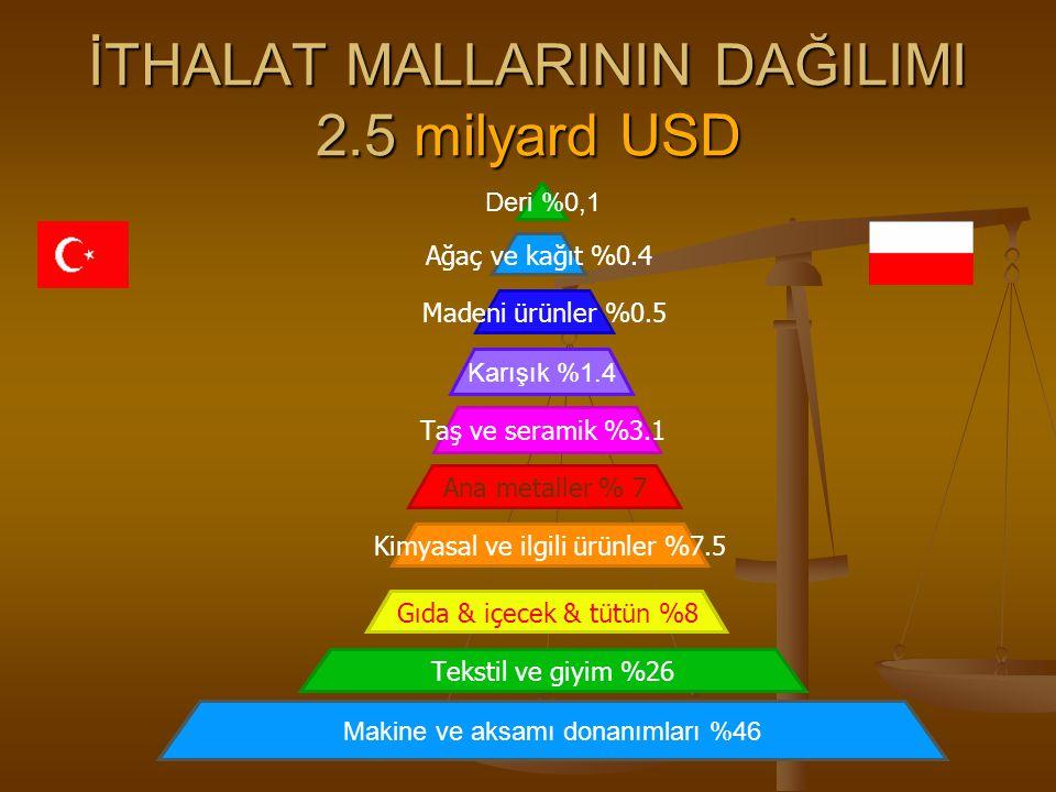 İTHALAT MALLARININ DAĞILIMI 2.5 milyard USD