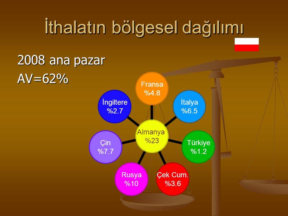İthalatın bölgesel dağılımı