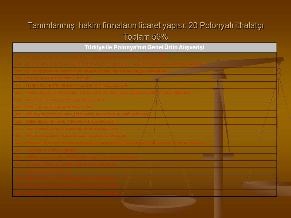 Türkiye ile Polonya nın Genel Ürün Alışverişi
