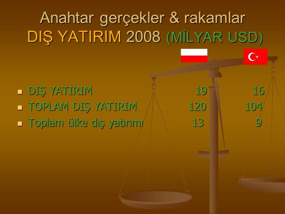 Anahtar gerçekler & rakamlar DIŞ YATIRIM 2008 (MİLYAR USD)