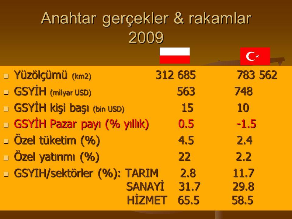 Anahtar gerçekler & rakamlar 2009