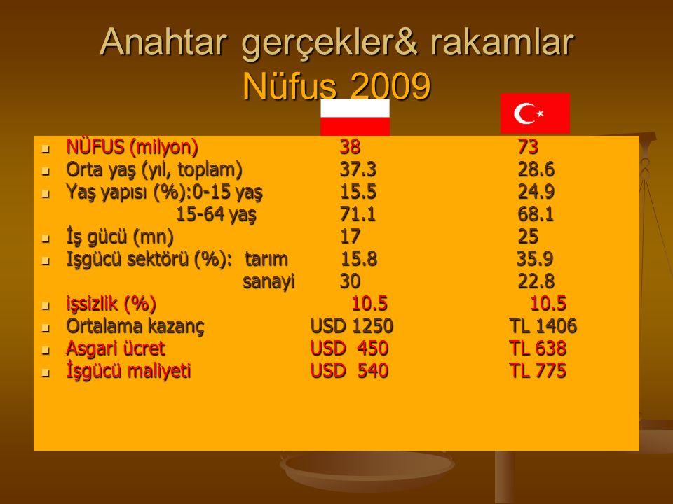 Anahtar gerçekler& rakamlar Nüfus 2009